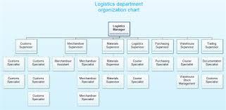 Warehouse Department Organizational Chart Www