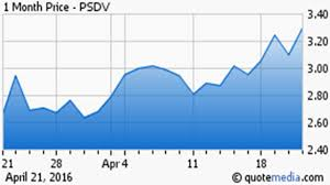 2 Small Biotech Stocks Poised For Substantial Upside
