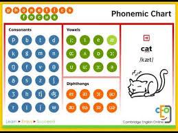 Phonemic Chart Cambridge Videos Matching International Phonetic Alphabet Revolvy