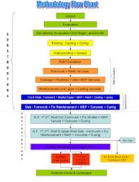 Project Construction Methodology Method Statement Hq