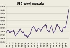 Eia Oil Inventory Chart Crude Oil Eia Crude Oil Inventories