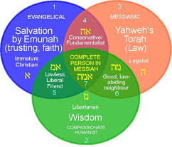 Similarities Between Christianity And Judaism Venn Diagram Christianity Vs Islam Vs Judaism Venn Diagram Omarbay