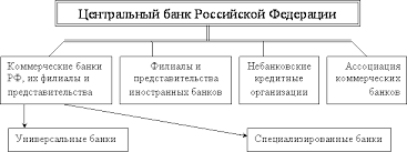 Финансы денежное обращение и кредит Лекции и электронные  Банковская система РФ