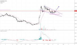 Wockhardt Stock Chart Wockpharma Stock Price And Chart Nse Wockpharma Tradingview