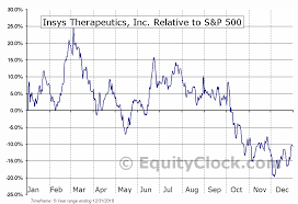 Insys Therapeutics Inc Nasd Insy Seasonal Chart Equity