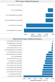Looking At Mutual Fund And Etf Ytd Returns Interactive Charts