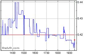 Imlff Chart Inmed Pharmaceuticals Inc Share Price Imlff Stock Quote