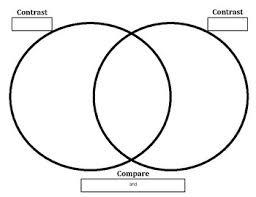 Venn Diagram Comparing Dna And Rna Practice Filling In Venn Diagrams Worksheets Teaching
