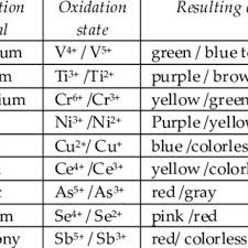 Colors Of Some Transition Metals According To Their