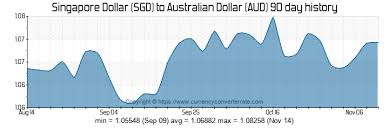Sgd To Aud Chart 1000 Sgd To Aud Convert 1000 Singapore Dollar To