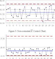 Pdf Disadvantages Of Control Chart In Printing Quality