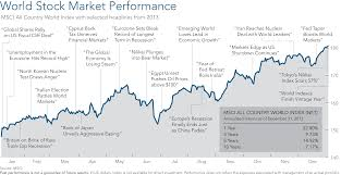 Msci World Index Performance Charts 2013 Review Economy Markets Avalan Wealth Management