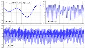 Tides In The Pacific Northwest