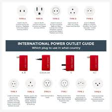 Ac Adapter Plug Size Chart Power Outlet Guide Which Plug To Use In What Country