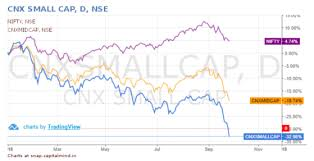Nse Small Cap Index Chart Is It Time To Buy