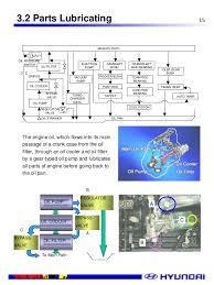 hyundai d4a engine manual higherclass d4ald4afitem 15 153 2 parts lubricating oil strainer main oil path