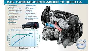 similiar volvo t6 engine specifications keywords volvo t6 engine specifications