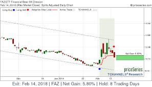 Etf Faz Financial Bear 3x Direxion Stock Gains 5 80 On Feb
