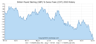 Swiss Franc Exchange Rate Historical Chart British Pound Sterling Gbp To Swiss Franc Chf History
