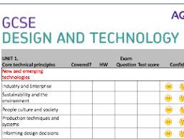 9 Core Technologies Edexcel Design Technology 1 9 Core Content Rag Sheet