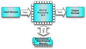 block diagram of computer system ireleast info explain the block diagram of computer the wiring diagram wiring block