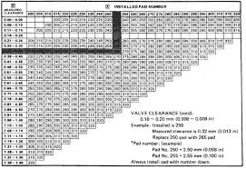 Shim Size Chart The Venturers Yamaha Venture Technical Support Library