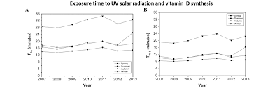 Vitamin D Uv Light Ultraviolet Light Exposure Skin Cancer Risk And Vitamin D