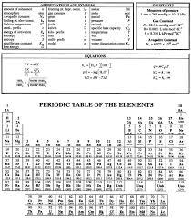 Acs Formula Sheet Chemistry 1212k Supplemental Instruction