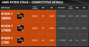 Intel Processors Comparison Chart 2017 Which Amd Processors To Buy