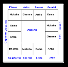 Indian Archives Page 4 Of 5 Zodiac Compatibility Test