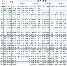 Tube Schedule Chart In Mm 55 Reasonable Carbon Pipe Size Chart