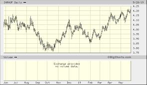 Hungarian Forint Chart Indian Rupee Hungarian Forint Inrhuf Advanced Chart Tpi