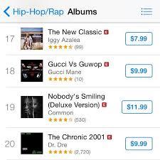 Top Charts Itunes 2014