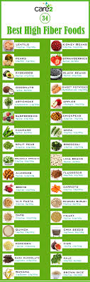 Fibre Content In Foods Chart 46 Efficient Fibre In Fruits And Vegetables Chart