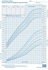 Growth Charts Baby Boy Boys Ages 2 To 20 Height And Weight Chart From Cdc Things To Know