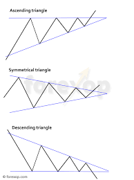 How To Trade Triangle Chart Patterns Triangle Chart Patterns And Simple Ways To Trade Them