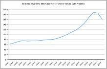 New York Housing Prices Chart Real Estate Bubble Wikipedia
