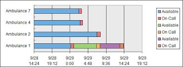 Gantt Chart With Multiple Durations Excel Gantt Chart For Repeated Tasks Peltier Tech Blog
