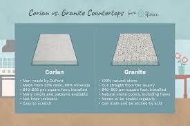 granite cost per square foot installed 58 decent corian cost per square foot corian countertops cost per square foot installed phoenix granite corian