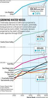 best fun water information images environment  state s population growth expected to outstrip water conservation in coming years