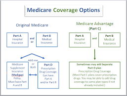 Generally, medicare is available for people age 65 or older, younger people with disabilities and people with end stage renal disease (permanent kidney failure requiring dialysis or transplant). What Is Medicare Western Connecticut Area Agency On Aging