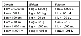 Metric System Length Chart Metric System Length Chart World Of Reference