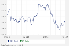 March 3rd Options Now Available For Astrazeneca