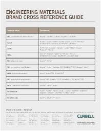Fram Cross Reference Online Charts Collection
