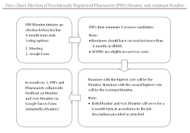 Flow Chart Election Of Provisionally Registered Pharmacist