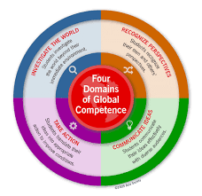 Competencies Meaning What Is Global Competence Asia Society