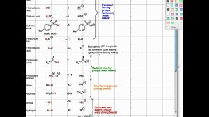 Nucleophile Strength Chart Leaving Groups Organic Chemistry Socratic