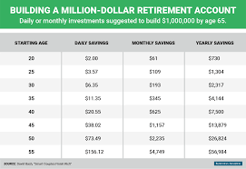 Million Day Chart Money Lover Blog 2 Dollars Per Day For Being Millionaire