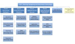 Cyber Security Org Chart 80 Always Up To Date Information Security Organizational Chart