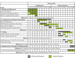 Project Milestones Chart Milestone Chart Project Management Goal Goodwinmeta Ukashturka